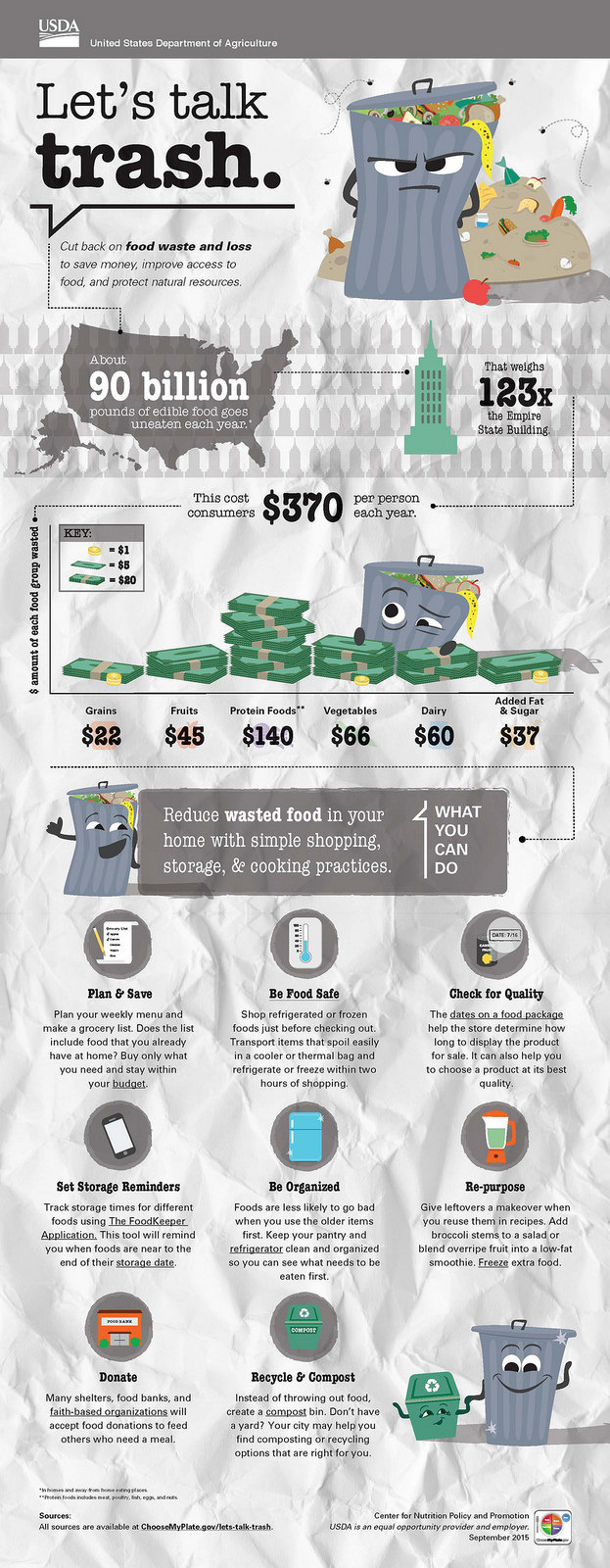 A rectangular infographic depicts a trash can and food piled up, and gives statistics about food waste in the United States. Farther down on the infographic are amounts of money lost per person per year through food waste, and tips for wasting less food.