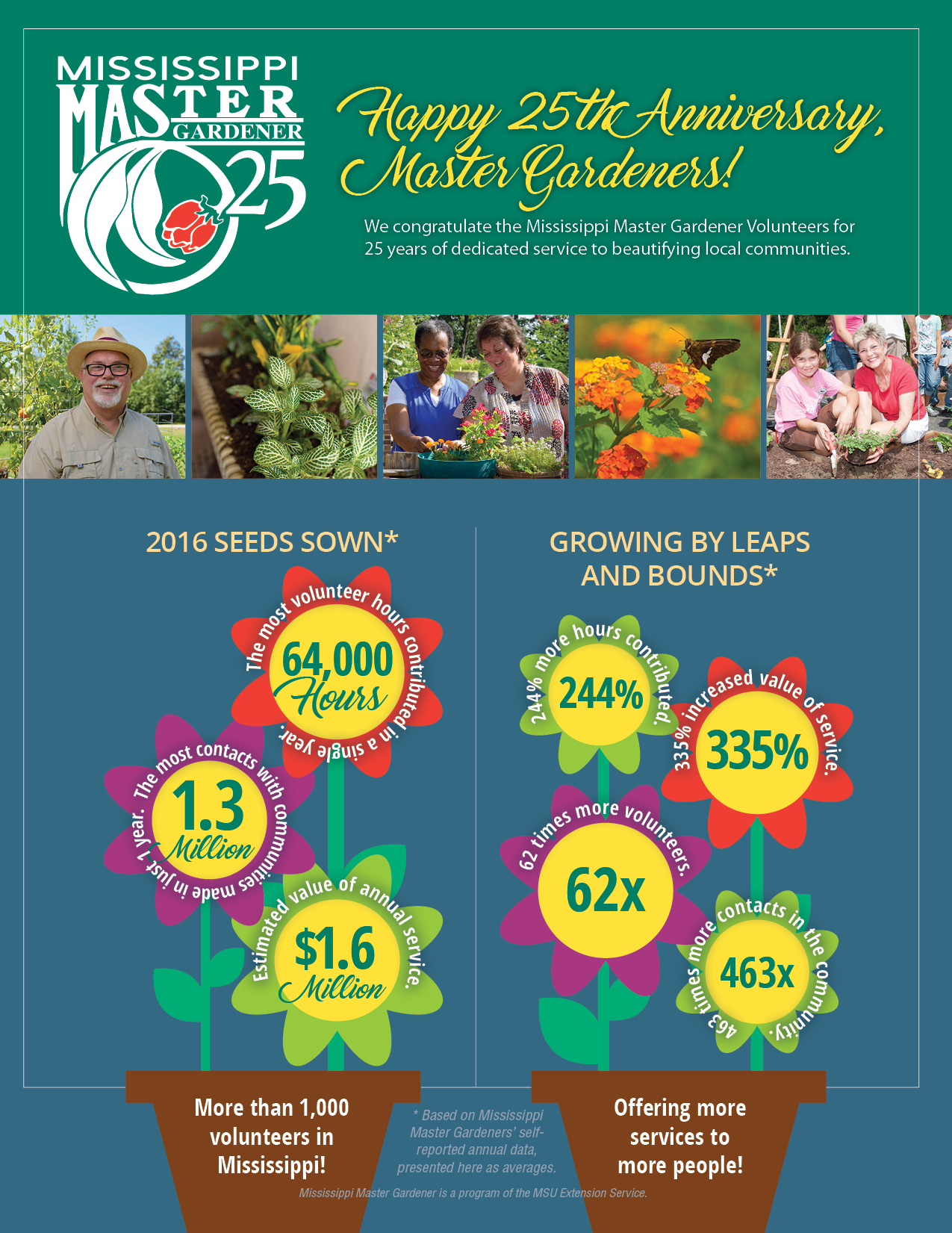infographics showing Master Gardener volunteer numbers
