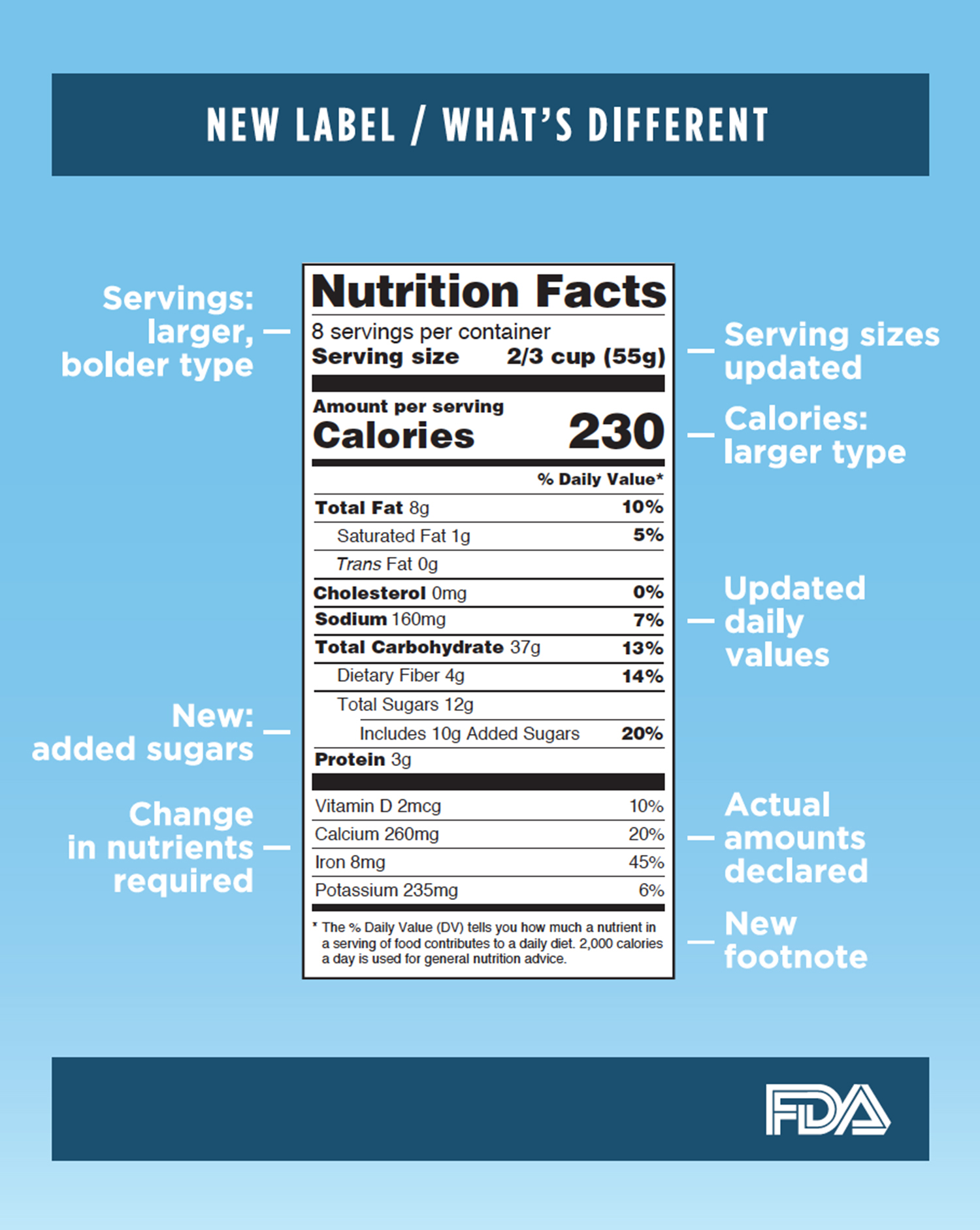 New nutrition labels can improve decisions | Mississippi State ...