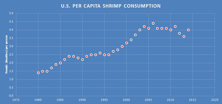 This chart show the U.S. Per Capita Shrimp Consumption.