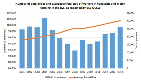 This graph shows the number of employees and average annual pay of workers in vegetable and melon farming in the U.S. as reported by BLS-QCEW.