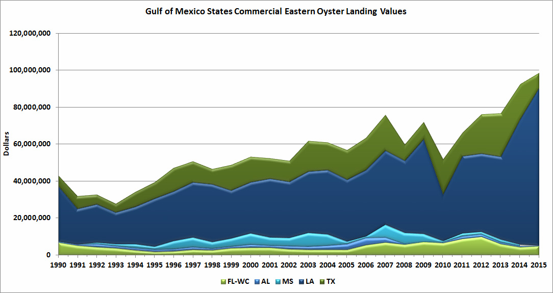 Gulf of Mexico States Commercial Eastern Oyster Landing Values