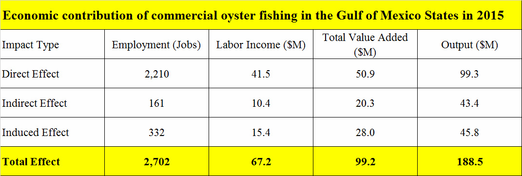 economic contribution of commercial oyster fishing in the Gulf of Mexico states in 2015