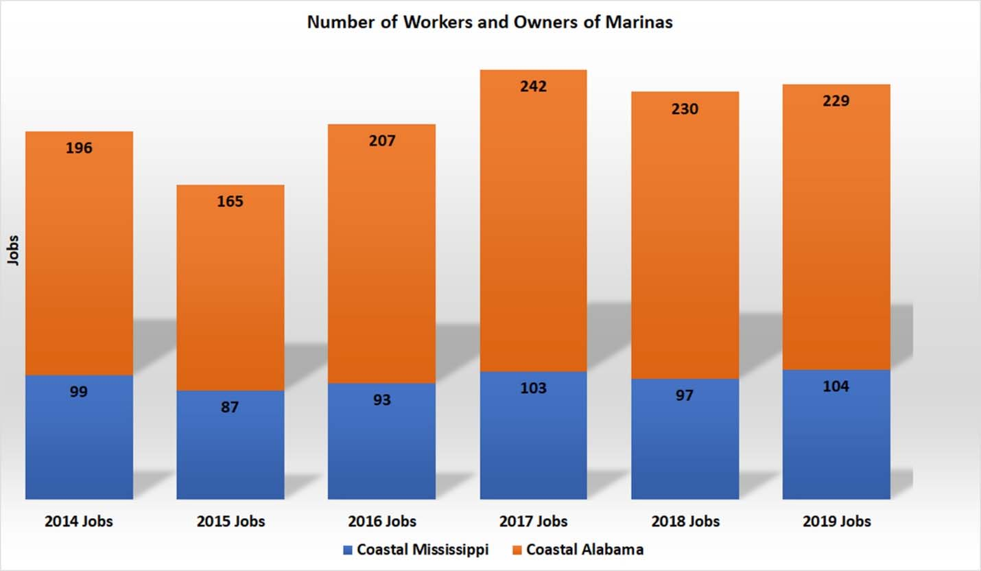 Bar graph of workers and owners of marinas. Details in text.