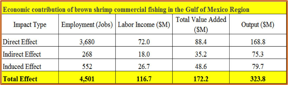 A table showing the economic contribution of brown shrimp commerial fishing in the Gulf of Mexico Region