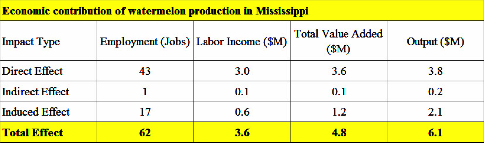 Economic contribution of watermelon production in Mississippi table.