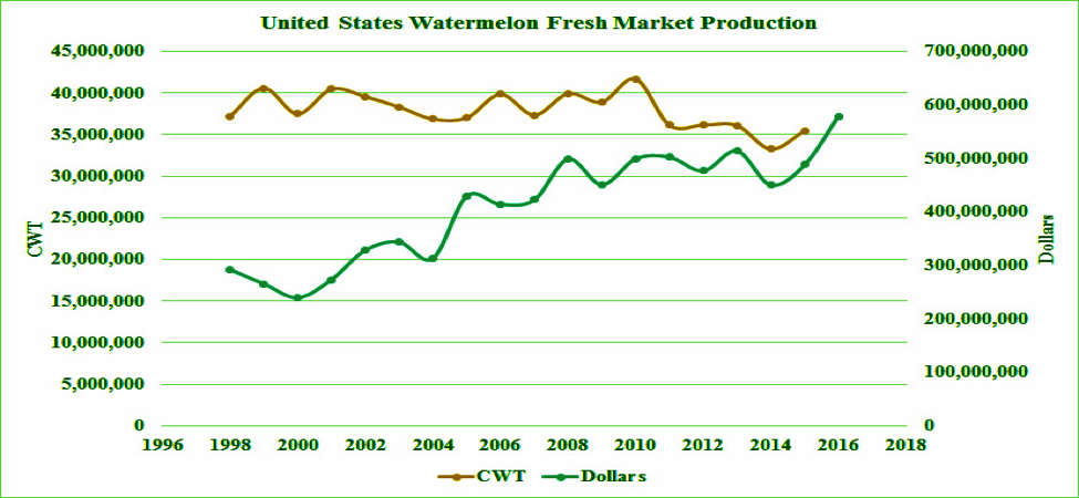 United States Watermelon Fresh Market Production