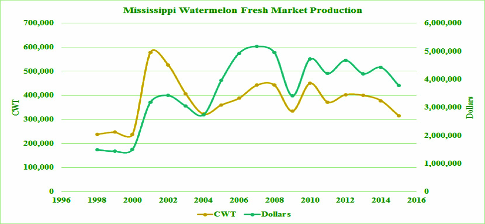 Figure 3. Mississippi Watermelon Fresh market Production.
