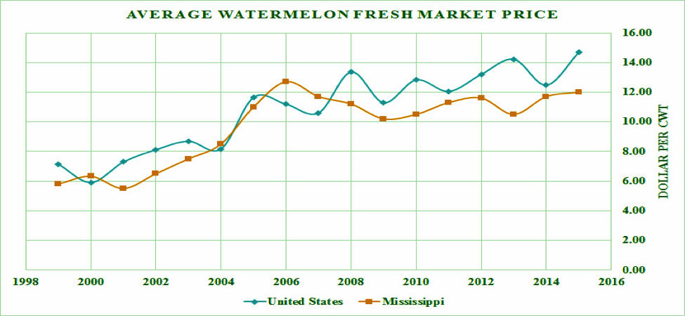 Figure 4. Average watermelon fresh market price.