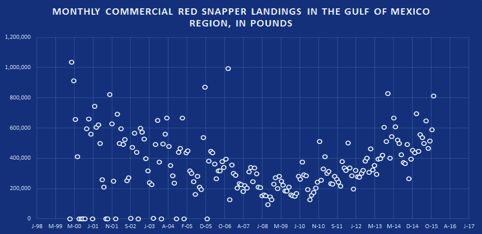 Monthly Commercial Red Snapper Landings inthe Gulf of Mexico Region, in pounds.