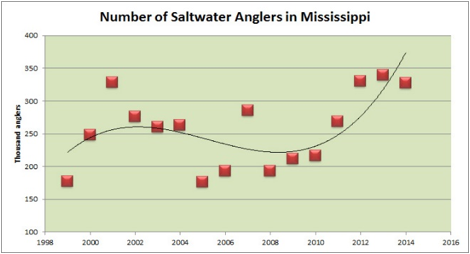 This graph shows the number of saltwater anglers in Mississippi by year.