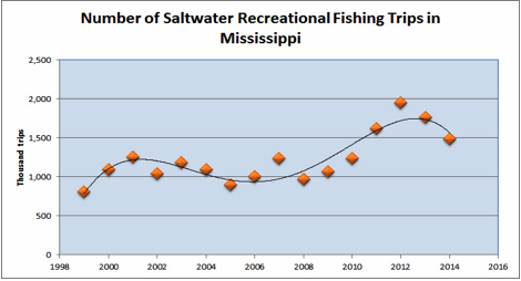 A graph of the number of saltwater recreational fishing trips in Mississippi by year.