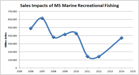 Sales impacts of MS Marine Recreational Fishing.
