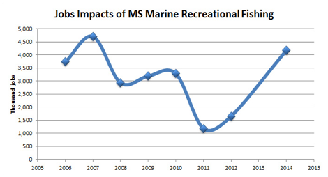 Graph of jobs impacts of Mississippi recreational fishing by year.