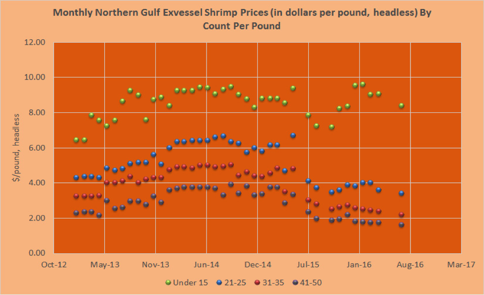 This graph shows the montly northern gulf exvessel shrimp prices by count per pound.