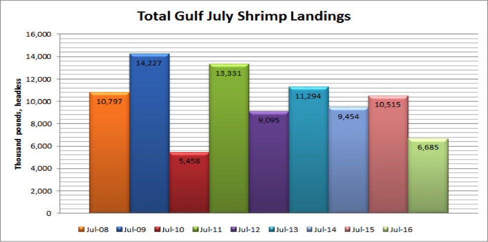 A graph showing the total Gulf July shrimp landings.