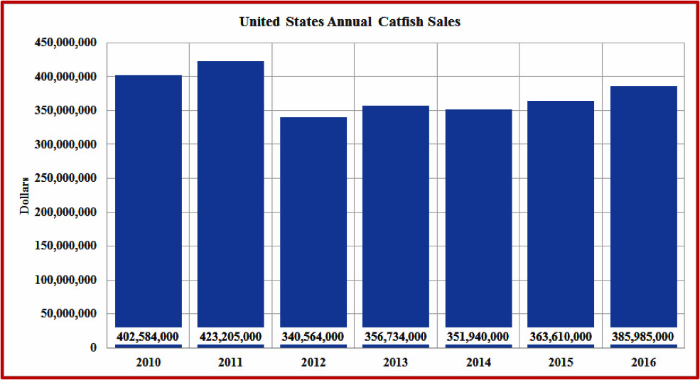 Figure 2. A chart showing the United States Annual Catfish Sales