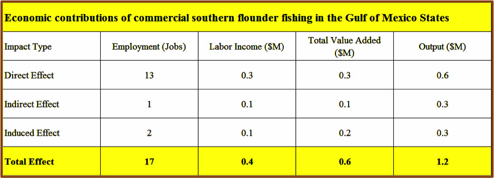 Table showing the economic contributions of commercial southern flounder fishing in the Gulf of Mexico States