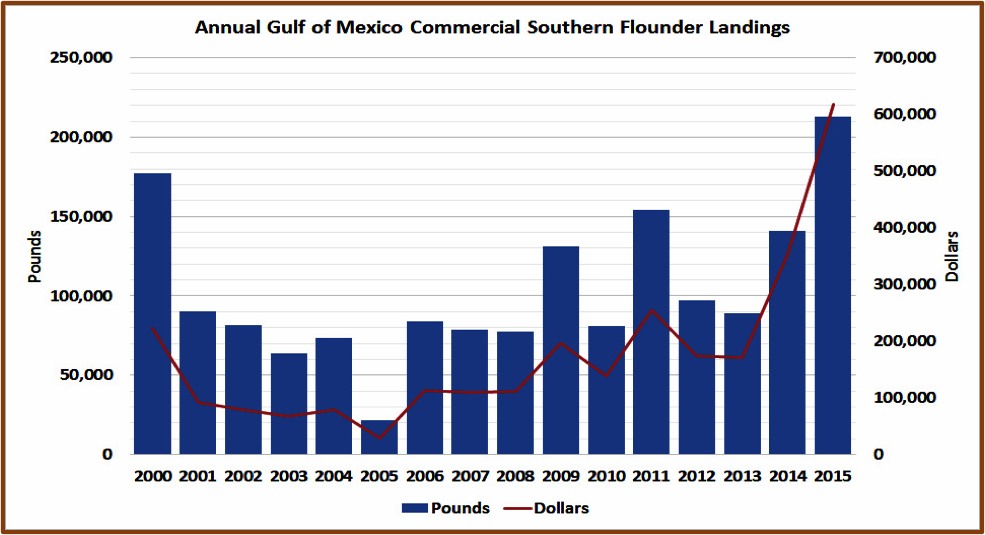 A chart showing the annual Gulf of Mexico Commercial Southern Flounder Landings.
