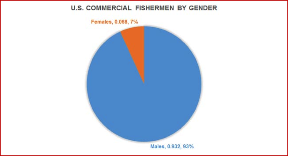 Figure 3. Distribution of Commercial Fishing QCEW Employees, Non-QCEW Employees, Self-Employed, and Extended Proprietors by Gender. QCEW – U.S. Bureau of Labor Statistics, Quarterly Census of Employment and Wages. Source of raw data: EMSI. https://e.economicmodeling.com.