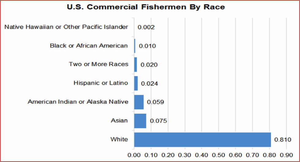Figure 4. Distribution of Commercial Fishing QCEW Employees, Non-QCEW Employees, Self-Employed, and Extended Proprietors by Race or Ethnicity. QCEW – U.S. Bureau of Labor Statistics, Quarterly Census of Employment and Wages. Source of raw data: EMSI. https://e.economicmodeling.com.