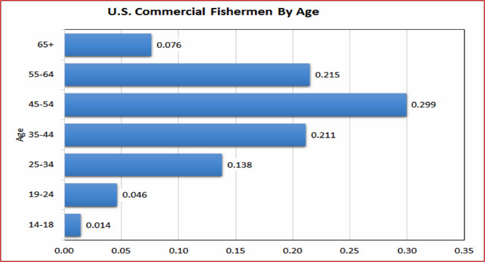 Figure 5. Distribution of Commercial Fishing QCEW Employees, Non-QCEW Employees, Self-Employed, and Extended Proprietors by Age. QCEW – U.S. Bureau of Labor Statistics, Quarterly Census of Employment and Wages. Source of raw data: EMSI. https://e.economicmodeling.com.