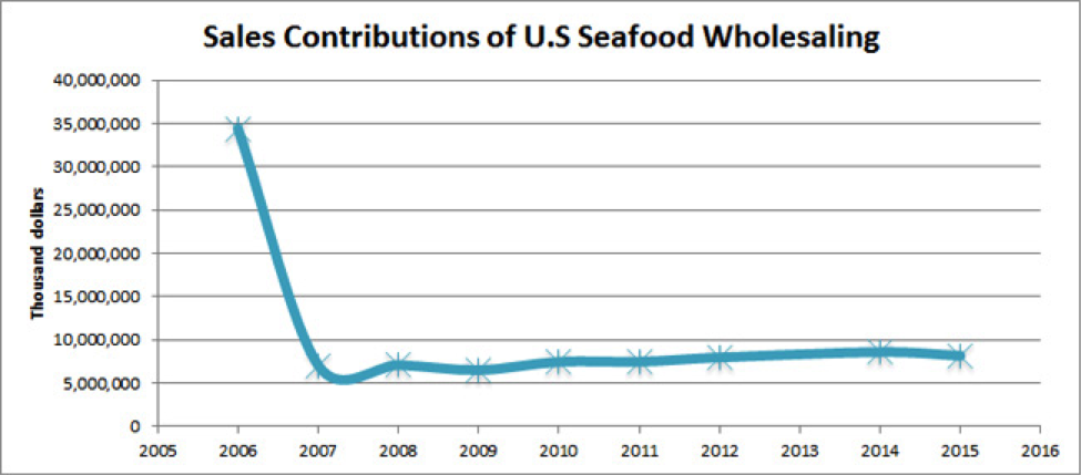 Sales Contributions of U.S. Seafood Wholesaling chart.