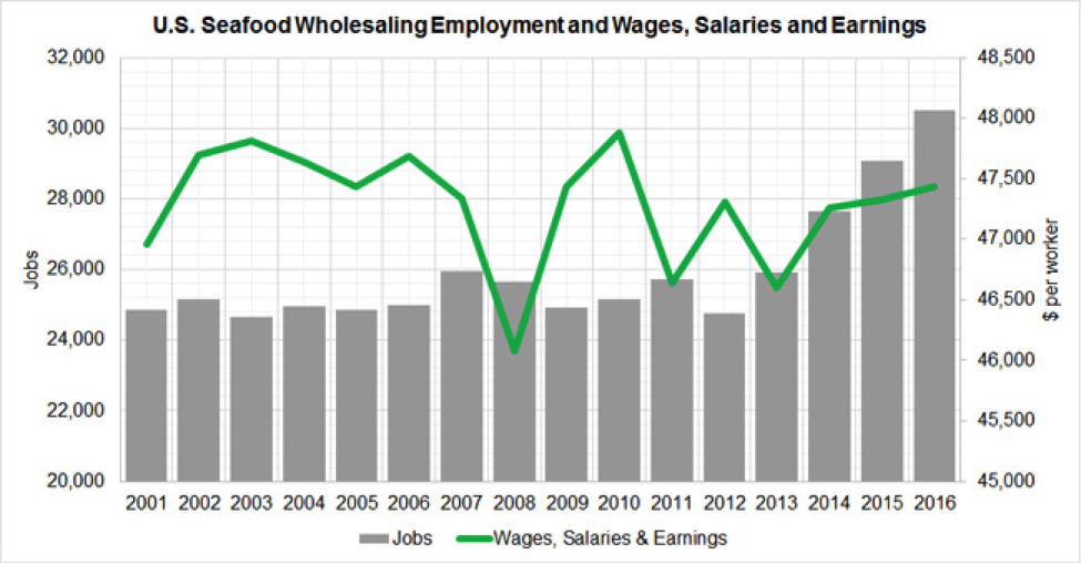 2001 - 2016 Figure 2. Annual Employment and Wages, Salaries, and Earnings of QCEW Employees, Non-QCEW Employees, Self-Employed, and Extended Proprietors. U.S. Bureau of Labor Statistics, Quarterly Census of Employment and Wages. Source of raw data: EMSI