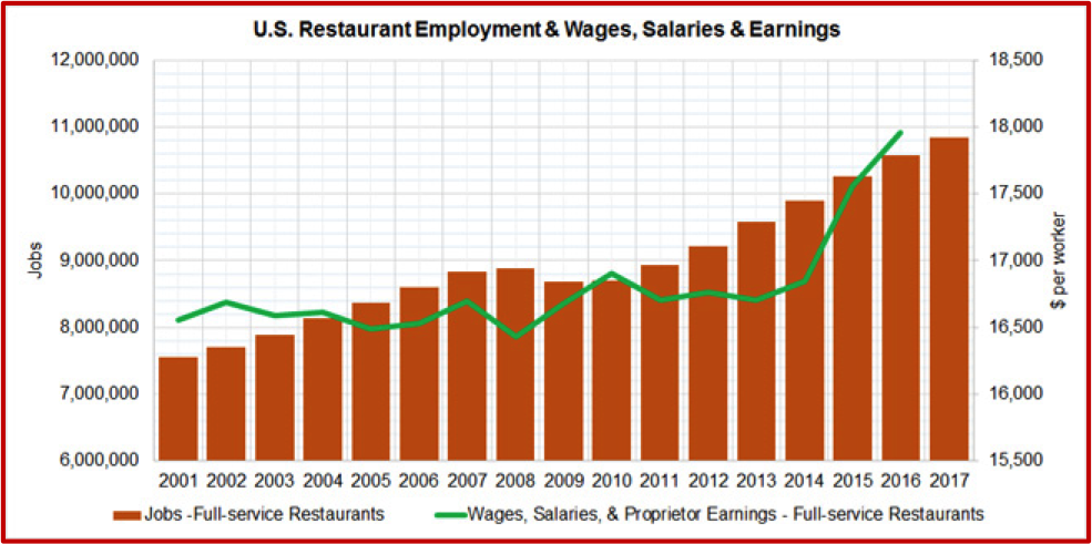 U.S. Restaurant Employment & Wages, Salaries & Earnings