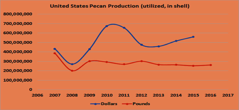 Fig. 2. Annual volume and value of United States pecan production Source: USDA (https://quickstats.nass.usda.gov/)