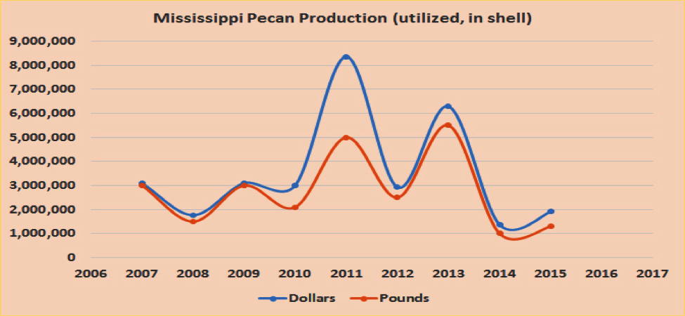 Fig. 3. Annual volume and value of Mississippi pecan production  Source: USDA (https://quickstats.nass.usda.gov/)
