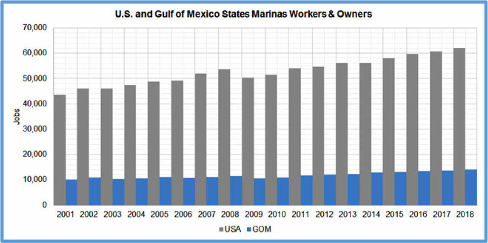 chart showing U.S. and gulf of Mexico States Marinas Workers & Owners.