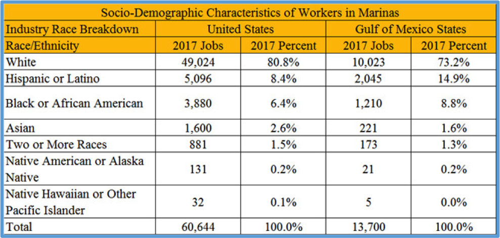 Distribution of QCEW Employees, Non-QCEW Employees, Self-Employed, and Extended Proprietors by Race or Ethnicity