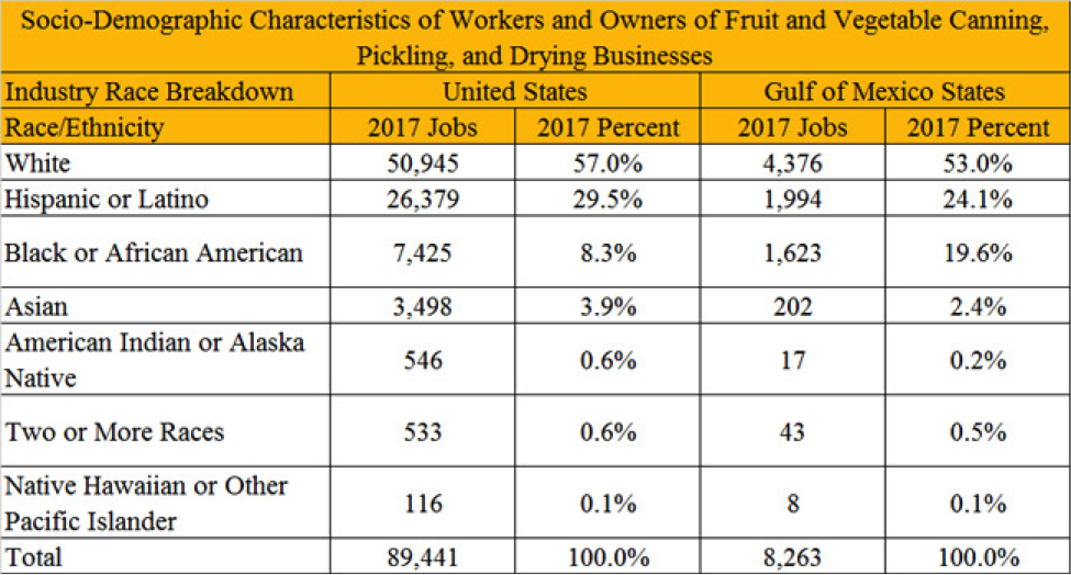 Figure 4. Race or Ethnic Distribution of QCEW Employees, Non-QCEW Employees, Self-Employed, and Extended Proprietors. QCEW – U.S. Bureau of Labor Statistics, Quarterly Census of Employment and Wages. Source of raw data: EMSI. https://e.economicmodeling.com.