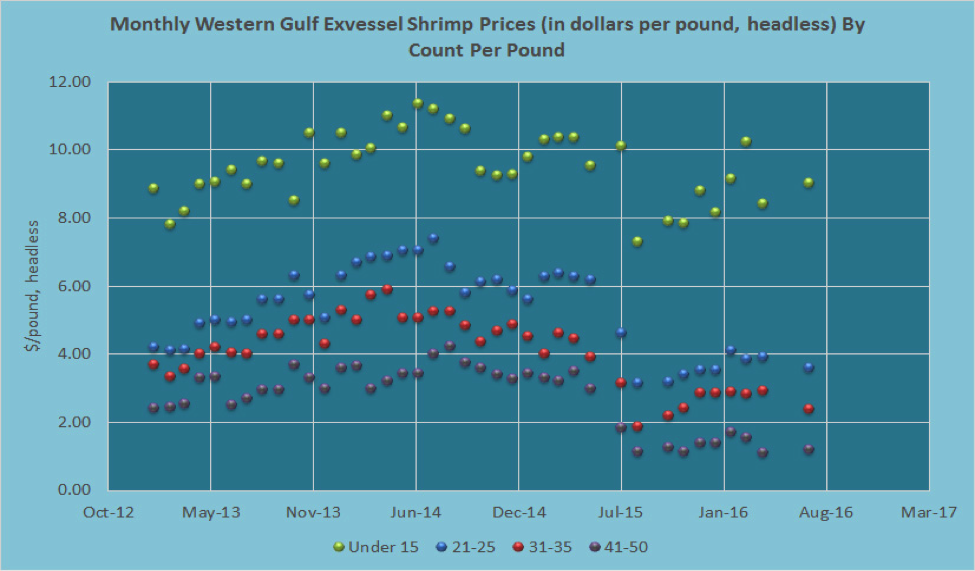 This is a graph showing the monthly Western Gulf exvessel shrimp prices by count per pound.