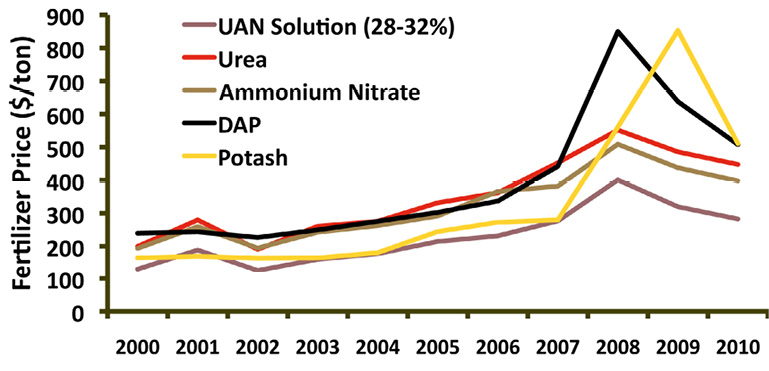 Line graph showing the increase in different fertilizer costs (UAN Solution, urea, ammonium nitrate, DAP, and potash) from 2000 to 2010. DAP and potash experienced the greatest increases during 2008 and 2009, but all fertilizer prices increased during this time.