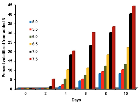 Bar graph shows that the percent of surface-applied urea volatilized over time increases as soil pH increases (5.0 to 7.5) and as time goes by (zero to 10 days).