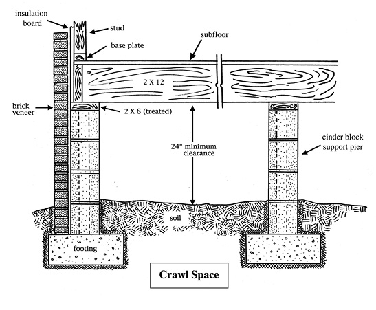 Diagram of a crawl space foundation.