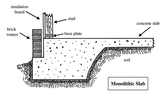 Diagram of a monolithic slab foundation.