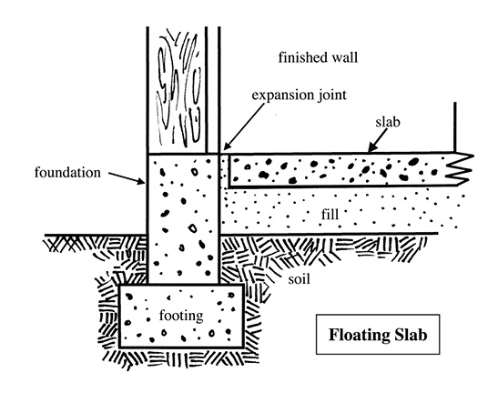 Diagram of a floating slab foundation.