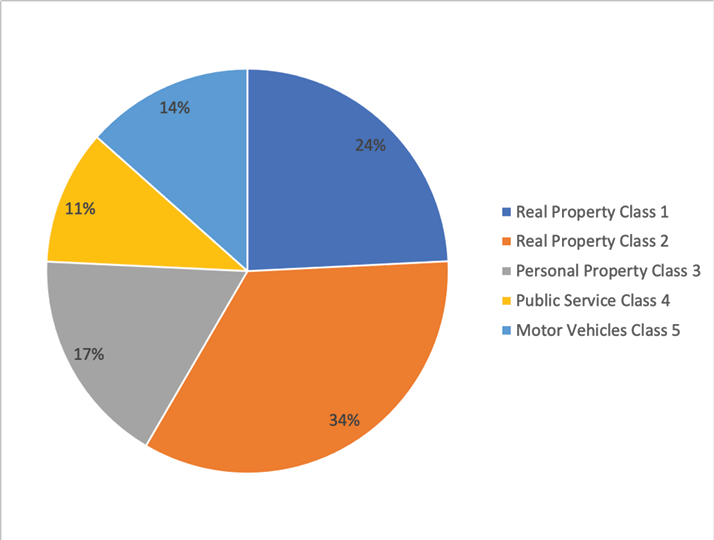 Real Property Class 1: 24%; Real Property Class 2: 34%; Personal Property Class 3: 17%; Public Service Class 4: 11%; Motor Vehicles Class 5: 14%.
