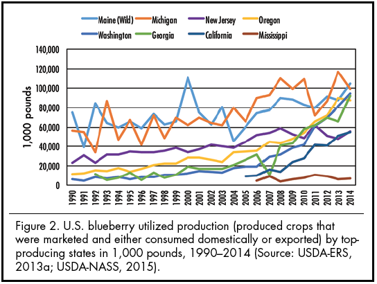 Figure 2. U.S. blueberry utilized production (produced crops that were marketed and either consumed domestically or exported) by top-producing states in 1,000 pounds.