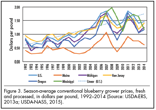 Figure 3. Season-average conventional blueberry grower prices, fresh and processed, in dollars per pound, 1992–2014 (Source: USDA-ERS, 2013a; USDA-NASS, 2015).