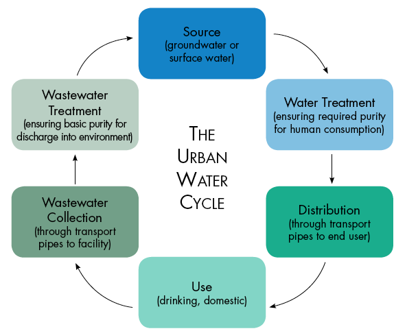 A diagram showing the urban water cycle.
