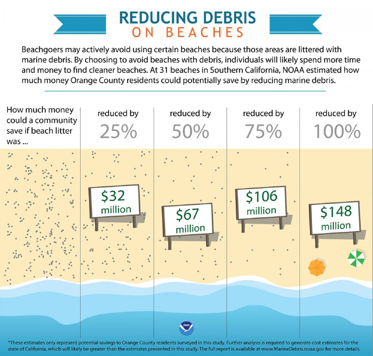 Figure 7. Economic impact of beach litter reductions. Source: National Oceanic and Atmospheric Administration (2017).
