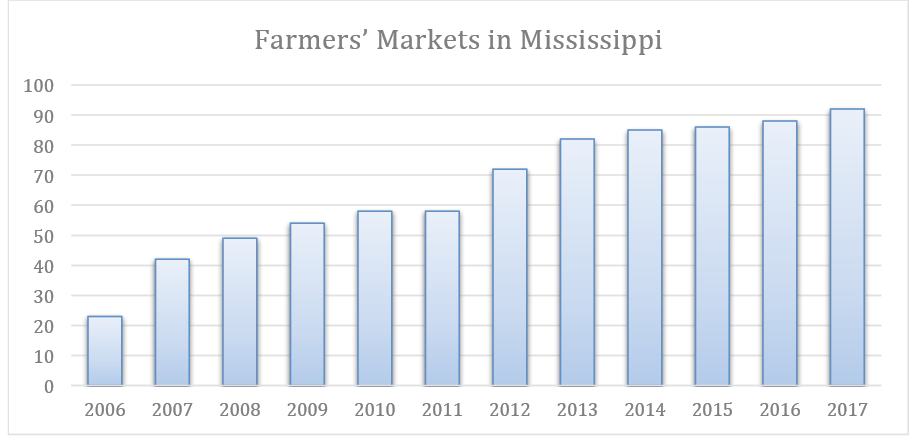 Chart showing a strong, continued growth in the number of farmers' markets in Mississippi.