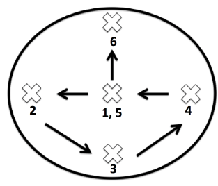 diagram showing to take steps in different directions during a 4-H Public Speach competition.