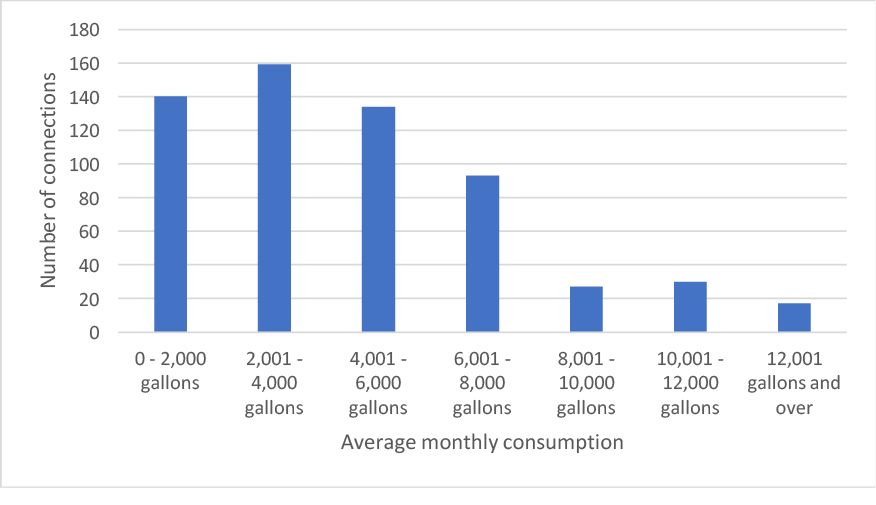 A chart showing the average customer monthly consumption using the Example system.