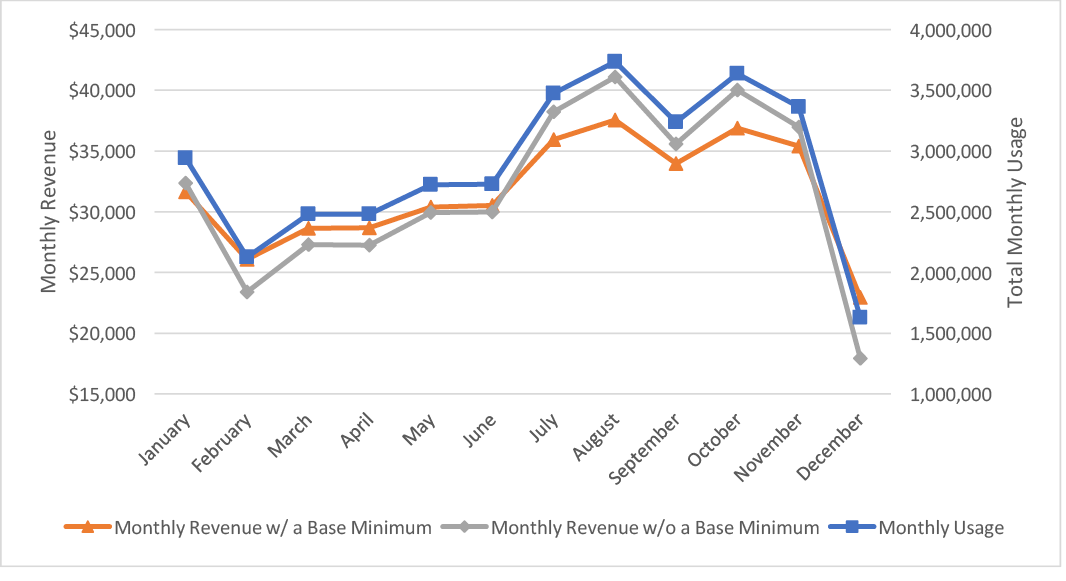 Chart showing the uniform block rate structure with and without a minimum base.