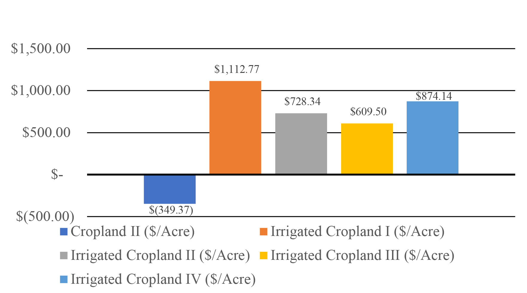 Cropland type results description in text.